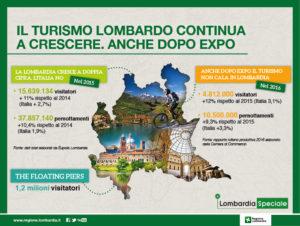 lombardia+speciale_TURISMO_700x527